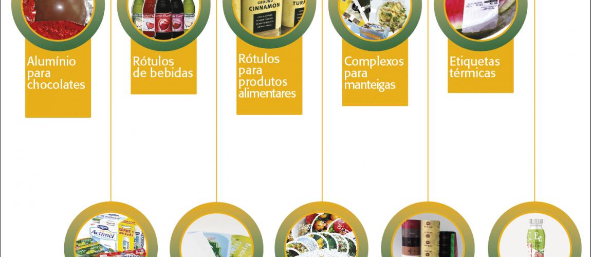 Indústria Alimentar